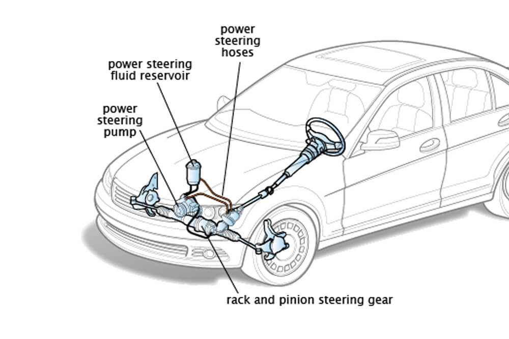 Power Steering Fluid Service in White Bear Lake